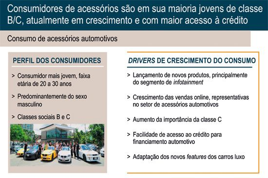 Perfil dos consumidores e o que gera o aumento de consumo de acessórios automotivos