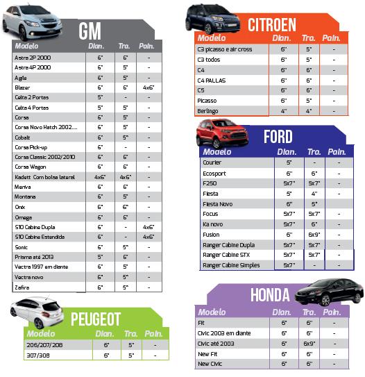 Tabela de aplicação de alto-falantes para veículos das principais montadoras brasileiras