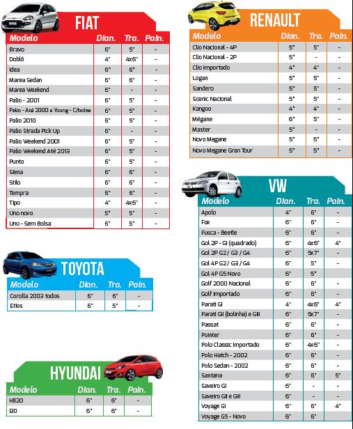 Tabela de aplicação de alto-falantes para veículos nacionais