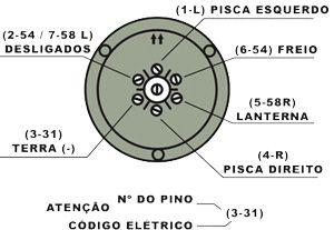Esquema de ligação elétrica de engates