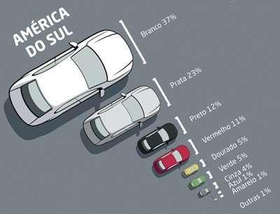 Cores de veículosmais usadas na América do Sul