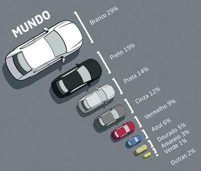 Cores de veículos mais usadas no mundo