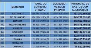 Exclusivo: estudo revela os maiores mercados do Brasil