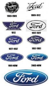 evolução das logomarcas da Ford
