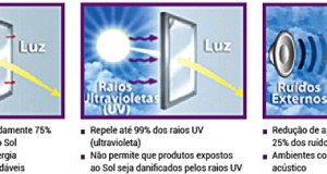 Película de controle solar: tipos e particularidades