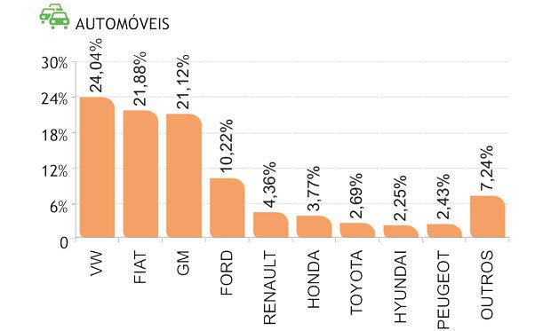 Marcas de automóveis usados mais vendidos em junho de 2015