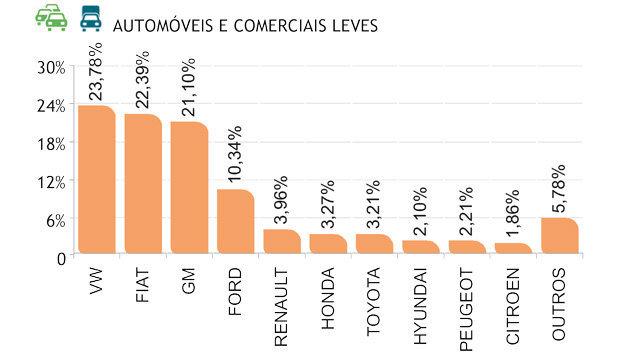 Marcas dos automóveis e veiculos comerciais leves usados mais vendidos