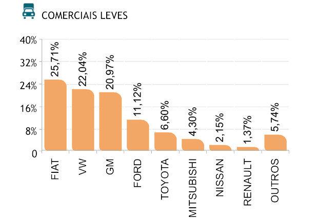Marcas dos veiculos comerciais leves usados mais vendidos