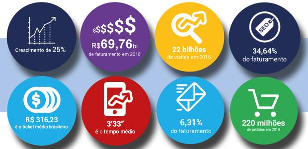 Estimativa apresentada pelo Relatório Conversion do E-Commerce Brasileiro prevê que este mercado movimente R$ 69,76 bilhões ainda em 2016, um crescimento de 25%.