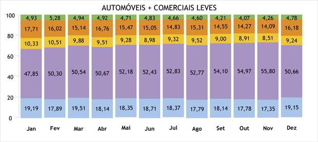 FENABRAVE_AUTOMOVEIS+COMERCIAIS-LEVES