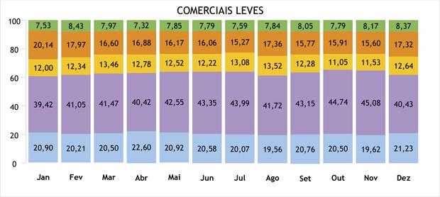 FENABRAVE_COMERCIAIS-LEVES