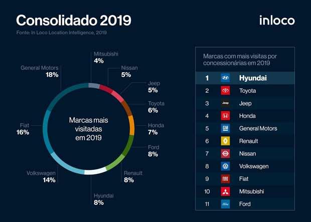 marcas mais visitadas em 2019